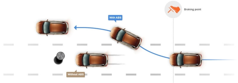 abs i20 active