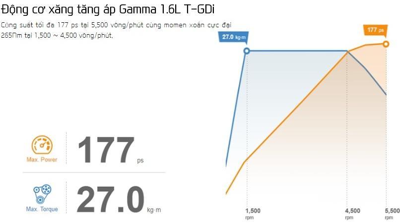 dong-co-xang-tang-ap-gamma-1.6l-t-gdi