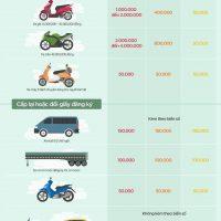 Cấp mới biển số ô tô mất bao nhiêu tiền?